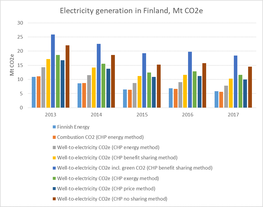 The greenhouse gas emissions of Finland's electricity mix in years 2013 to 2017, gCO2e/kWh. Different assumptions used for the allocation of emissions between heat and power in combined heat and power generation.